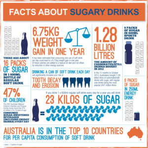 facts-about-soft-drink