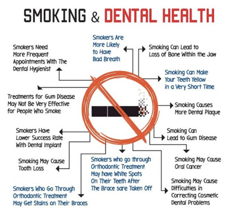 Smoking Is Related to Gum Disease